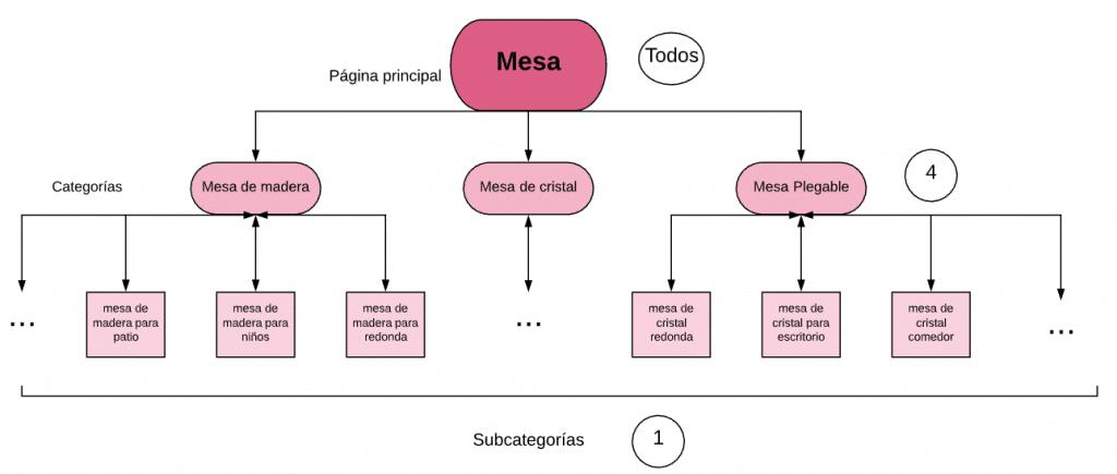 arreglar una arquitectura web con enlaces