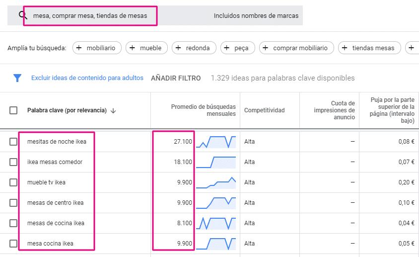 keyword tool planner para encontrar volumenes de palabras clave