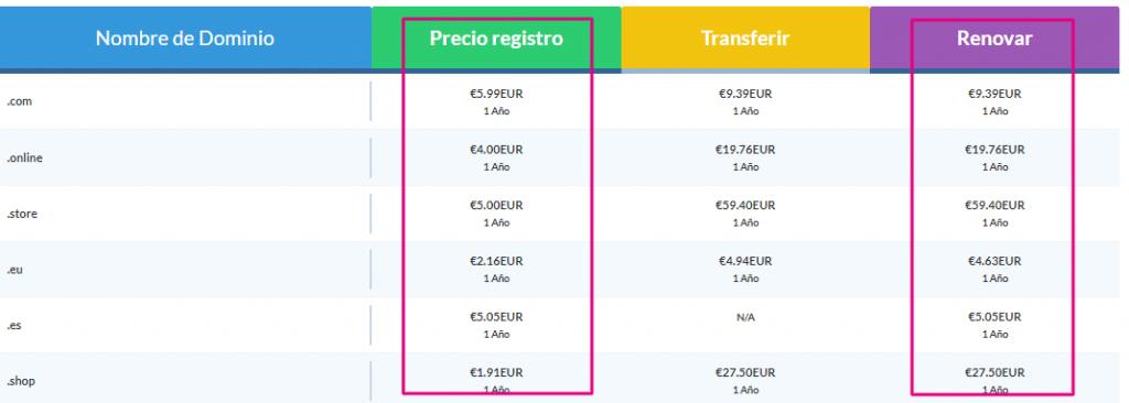 precio de registro y de renovacion en los dominios