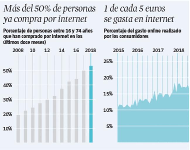 porcentaje de ventas en tiendas Online