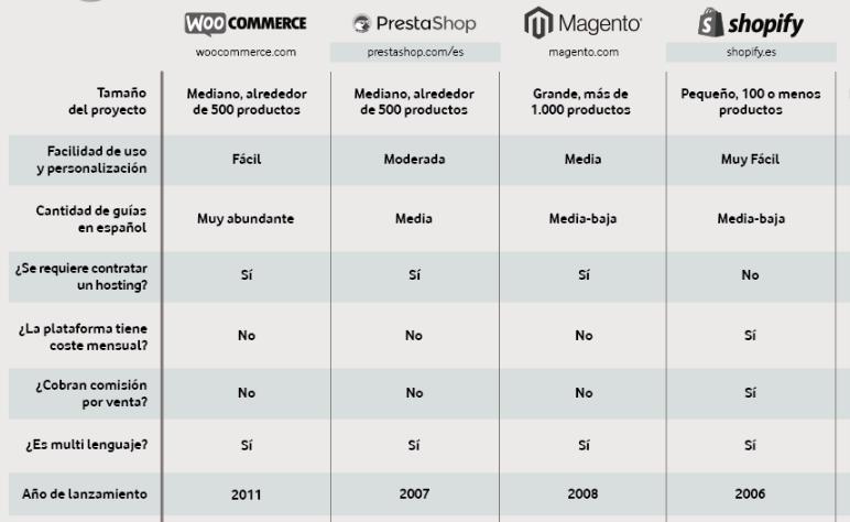 mejores plataformas para crear un ecommerce