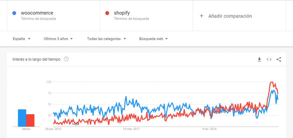 comparación shopify vs Woocommerce últimos 5 años