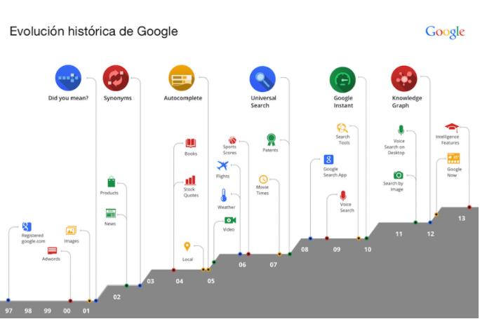 evolucion historica del algoritmo de google